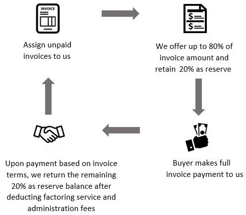 Invoice Factoring SME Funding Gremio Capital - Invoice finance calculator